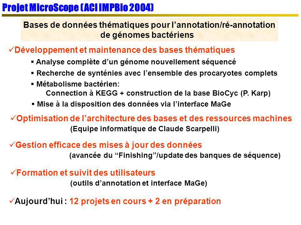 Projet MicroScope (ACI IMPBio 2004) Bases de données thématiques pour lannotation/ré-annotation de génomes bactériens Aujourdhui : 12 projets en cours