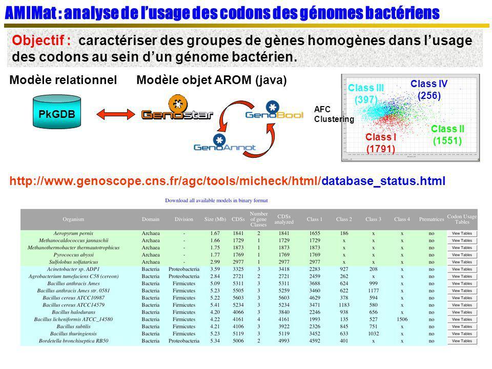 AMIGene : prédiction de gènes codants bactériens Objectif : Détecter les gènes de composition atypique et les petits gènes startstop Patterns starts/stops + RBS (RBS-Finder) P(X/X 1...X k ) Matrice(s) de transitions w phase 1 phase 2 phase 3 + + Heuristique de sélection des CDSs les plus probables Chevauchements Inclusions, … Class III (397) Class I (1791) Class II (1551) Class IV (256) GeneMark http://www.genoscope.cns.fr/agc/tools/amigene Bocs et al.