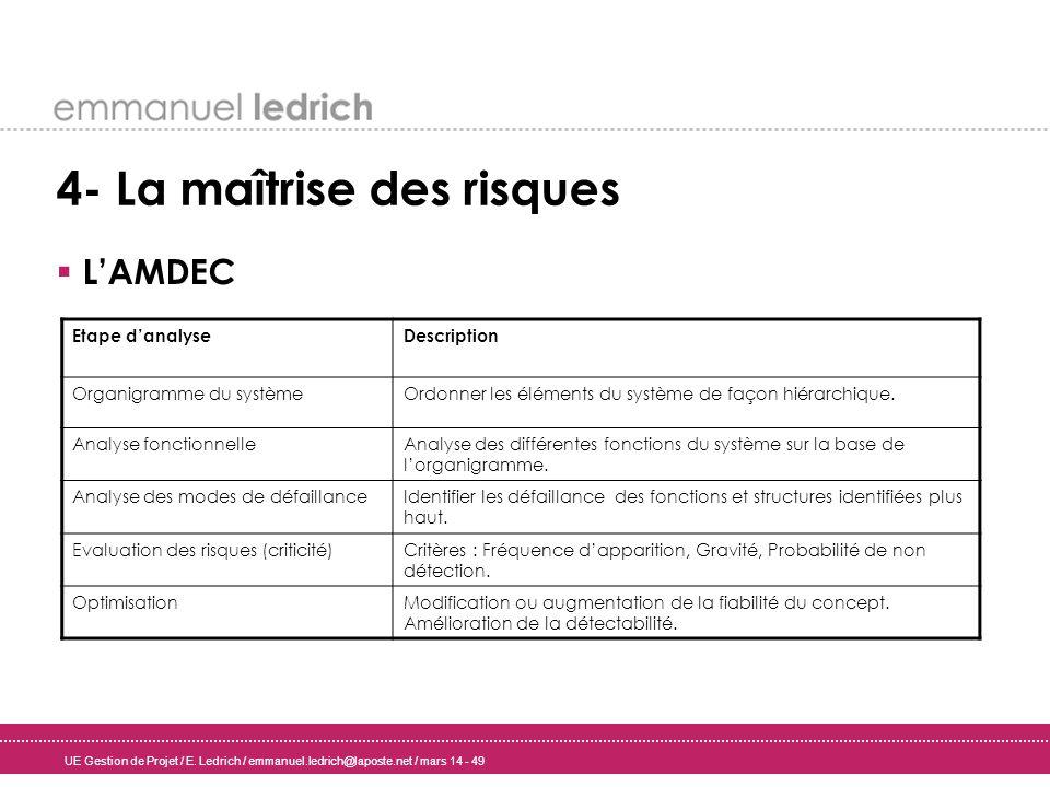 UE Gestion de Projet / E. Ledrich / emmanuel.ledrich@laposte.net / mars 14 - 49 4- La maîtrise des risques LAMDEC Etape danalyseDescription Organigram