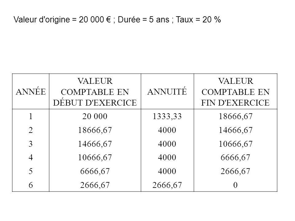 ANNÉE VALEUR COMPTABLE EN DÉBUT D EXERCICE ANNUITÉ VALEUR COMPTABLE EN FIN D EXERCICE 120 0001333,3318666,67 2 400014666,67 3 400010666,67 4 40006666,67 5 40002666,67 6 0 Valeur d origine = 20 000 ; Durée = 5 ans ; Taux = 20 %