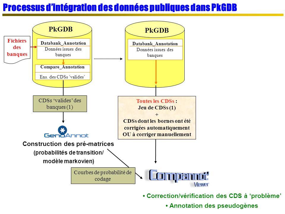 PkGDB Construction des pré-matrices (probabilités de transition/ modèle markovien) Compare_Annotation Ens.
