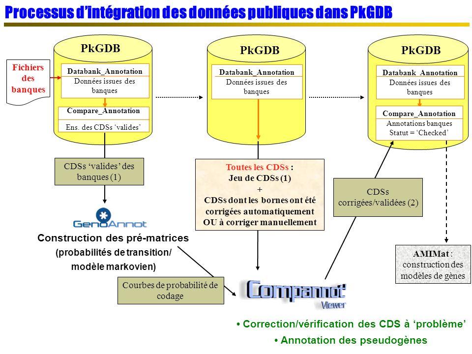 PkGDB Construction des pré-matrices (probabilités de transition/ modèle markovien) Correction/vérification des CDS à problème Annotation des pseudogènes Compare_Annotation Ens.