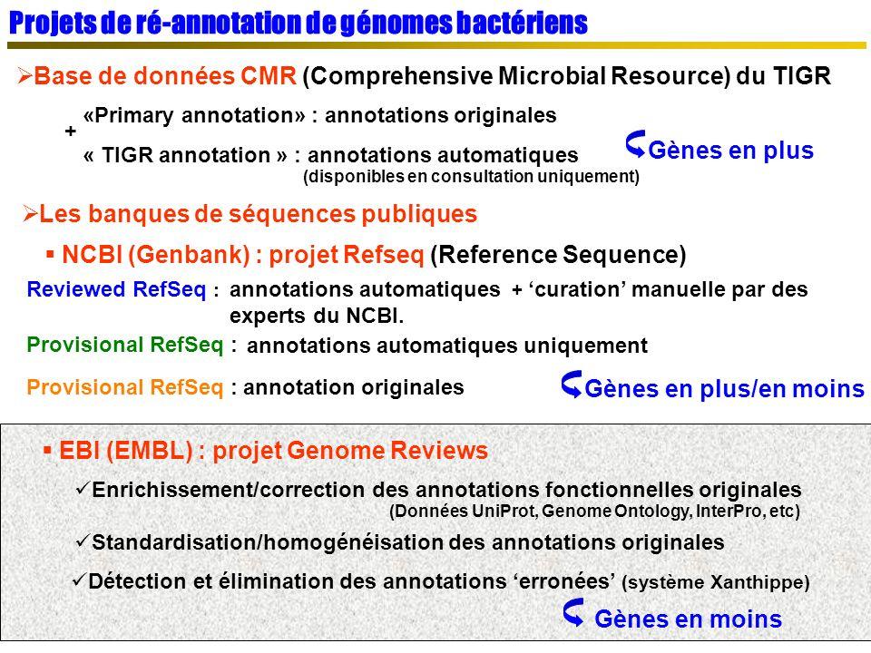 Projets de ré-annotation de génomes bactériens EBI (EMBL) : projet Genome Reviews Gènes en moins Base de données CMR (Comprehensive Microbial Resource) du TIGR Gènes en plus «Primary annotation» : annotations originales + « TIGR annotation » : annotations automatiques (disponibles en consultation uniquement) Les banques de séquences publiques NCBI (Genbank) : projet Refseq (Reference Sequence) Gènes en plus/en moins Reviewed RefSeq : annotations automatiques + curation manuelle par des experts du NCBI.