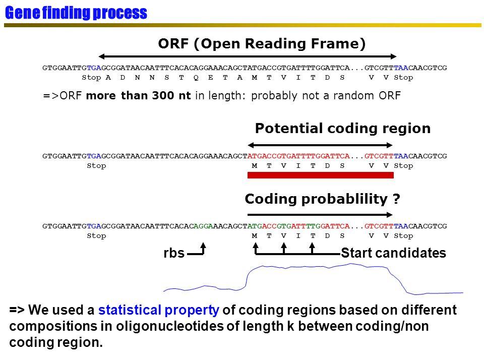 Start codon http://cwx.prenhall.com/horton/medialib/media_portfolio/ Ribosome binding sites (RBS) RBS-finder (TIGR)