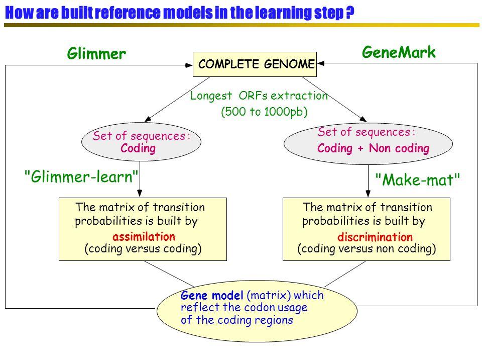 SGBD relationnel (MySQL) SGBD relationnel (MySQL) PkGDB : Procaryotic Genome DataBase Objectif : données dannotation propres, cohérentes, à la source des méthodologies de génomique comparative Génomes complets (Refseq NCBI) Génomes complets (Refseq NCBI) Intégration dans PkGDB Gestion des frameshifts Homogénéité des données