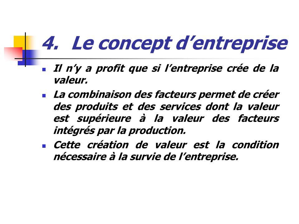 4.Le concept dentreprise Il ny a profit que si lentreprise crée de la valeur. La combinaison des facteurs permet de créer des produits et des services