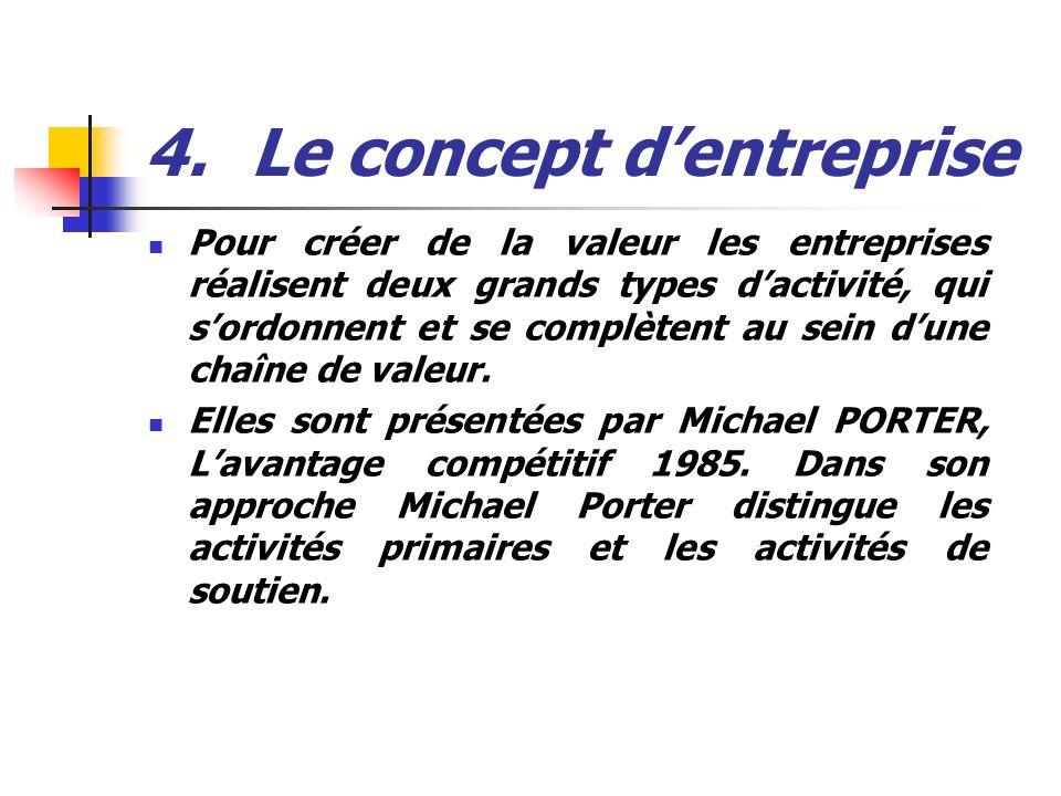 4.Le concept dentreprise Pour créer de la valeur les entreprises réalisent deux grands types dactivité, qui sordonnent et se complètent au sein dune c