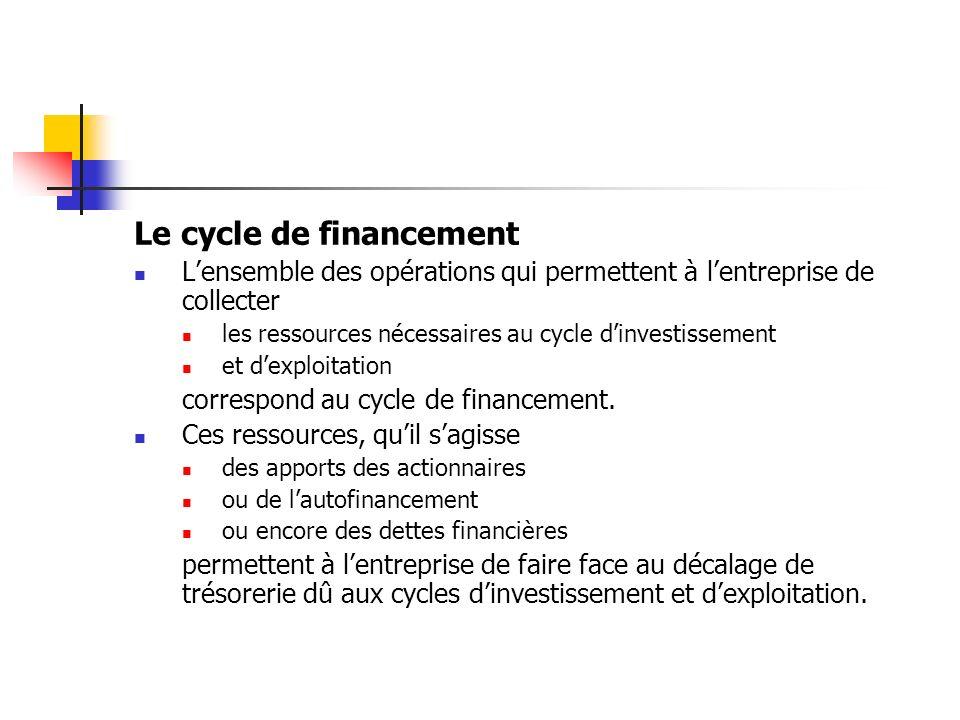 Le cycle de financement Lensemble des opérations qui permettent à lentreprise de collecter les ressources nécessaires au cycle dinvestissement et dexp
