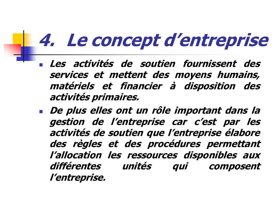4.Le concept dentreprise Les activités de soutien fournissent des services et mettent des moyens humains, matériels et financier à disposition des act