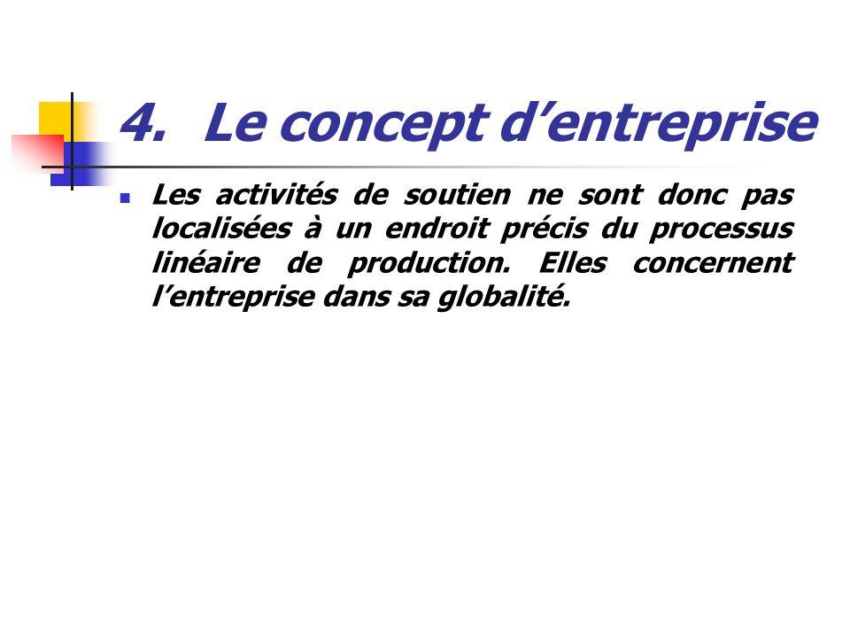 4.Le concept dentreprise Les activités de soutien ne sont donc pas localisées à un endroit précis du processus linéaire de production. Elles concernen