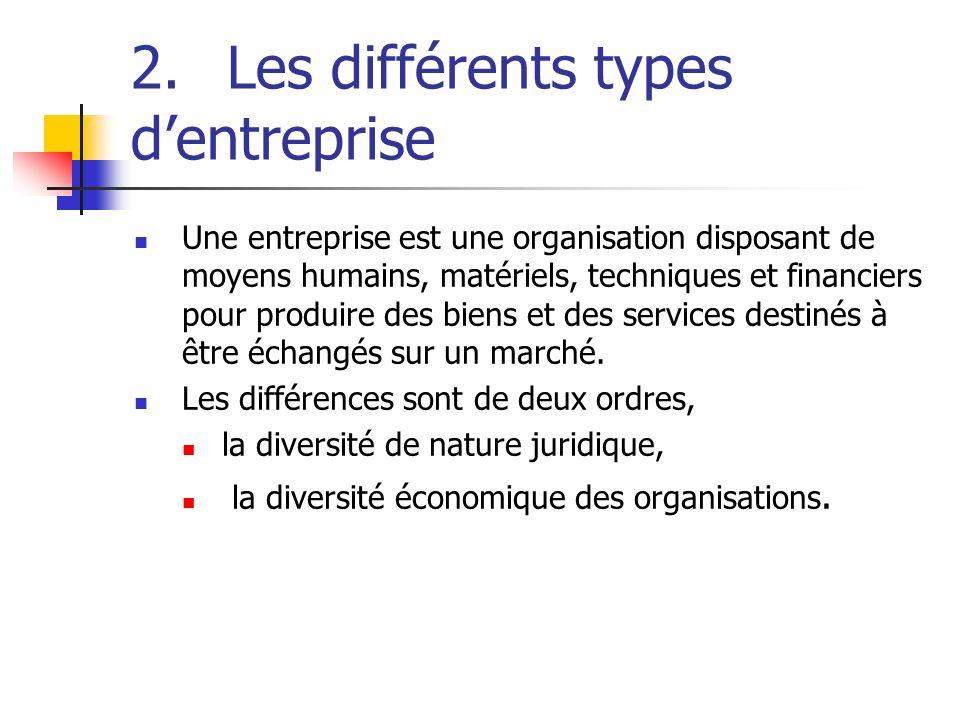 2.Les différents types dentreprise Une entreprise est une organisation disposant de moyens humains, matériels, techniques et financiers pour produire