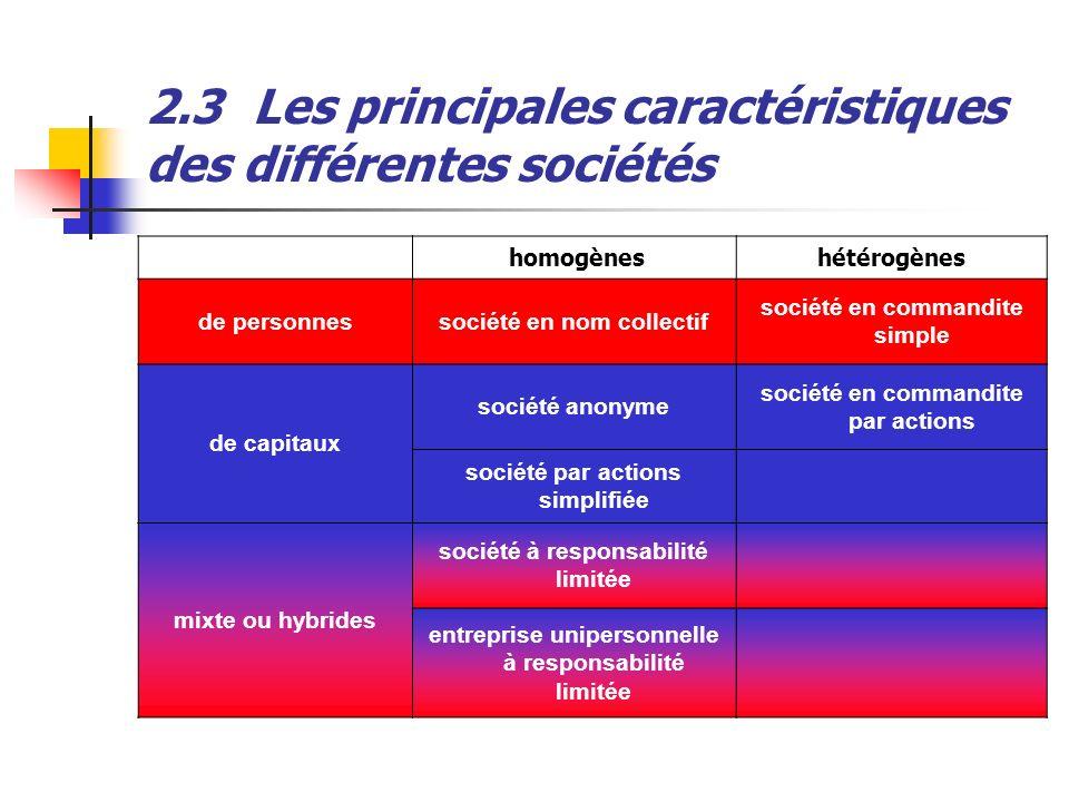 2.3Les principales caractéristiques des différentes sociétés homogèneshétérogènes de personnessociété en nom collectif société en commandite simple de