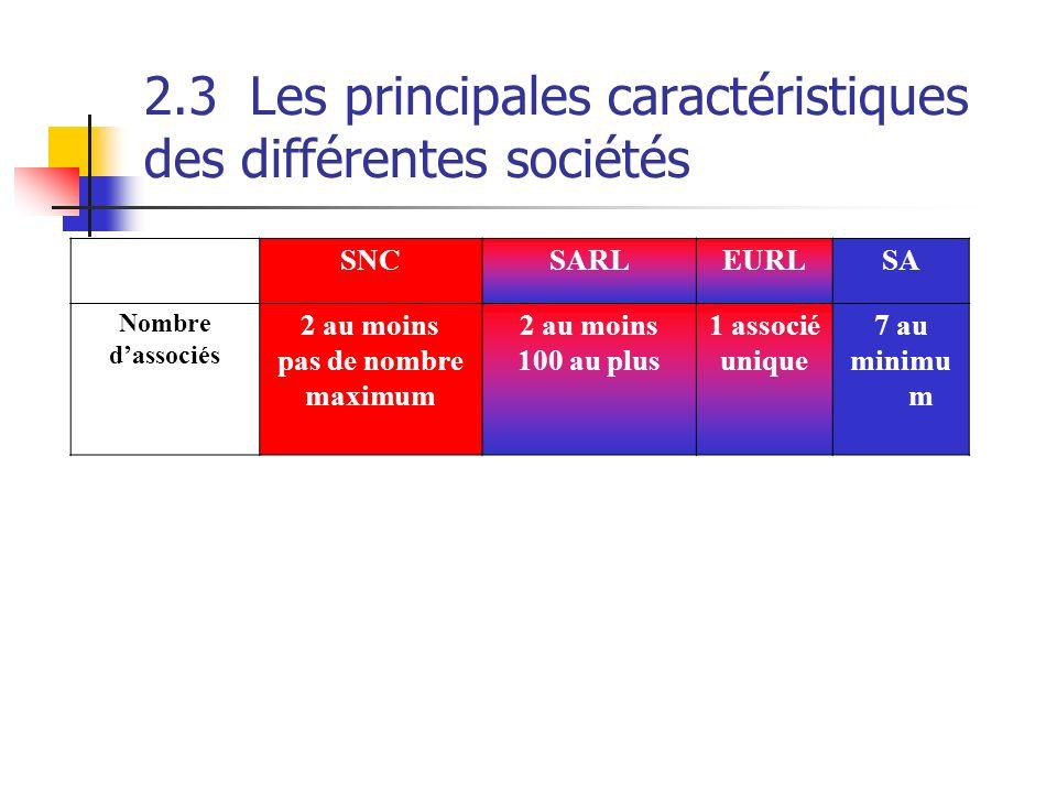 2.3Les principales caractéristiques des différentes sociétés SNCSARLEURLSA Nombre dassociés 2 au moins pas de nombre maximum 2 au moins 100 au plus 1