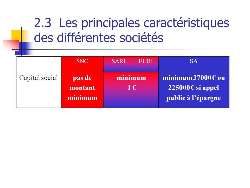 2.3Les principales caractéristiques des différentes sociétés SNCSARLEURLSA Capital socialpas de montant minimum 1 minimum 37000 ou 225000 si appel pub