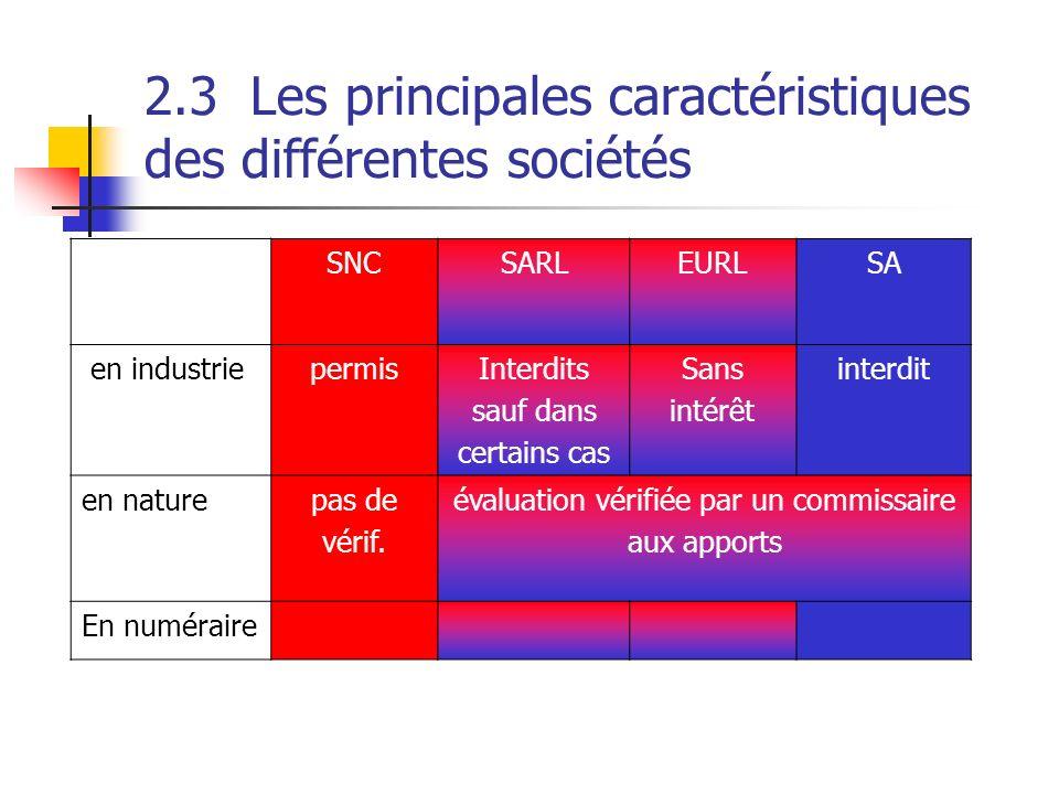 2.3Les principales caractéristiques des différentes sociétés SNCSARLEURLSA en industriepermisInterdits sauf dans certains cas Sans intérêt interdit en