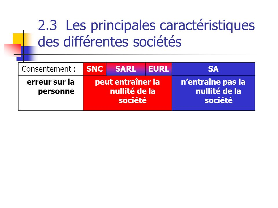 2.3Les principales caractéristiques des différentes sociétés Consentement : SNCSARLEURLSA erreur sur la personne peut entraîner la nullité de la socié