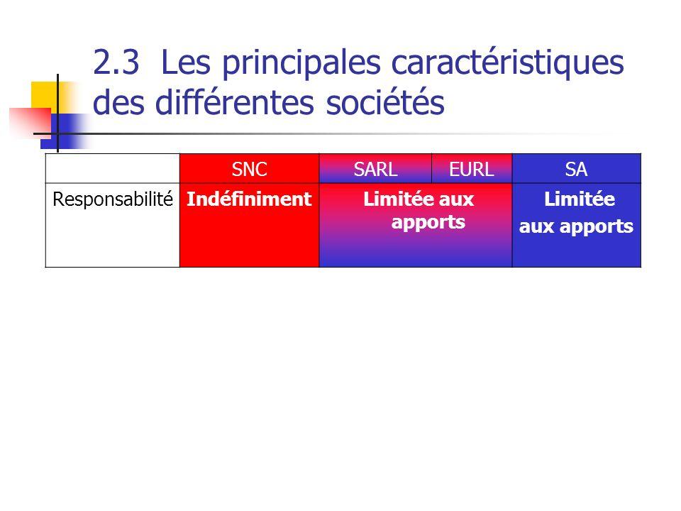 2.3Les principales caractéristiques des différentes sociétés SNCSARLEURLSA ResponsabilitéIndéfiniment Limitée aux apports Limitée aux apports