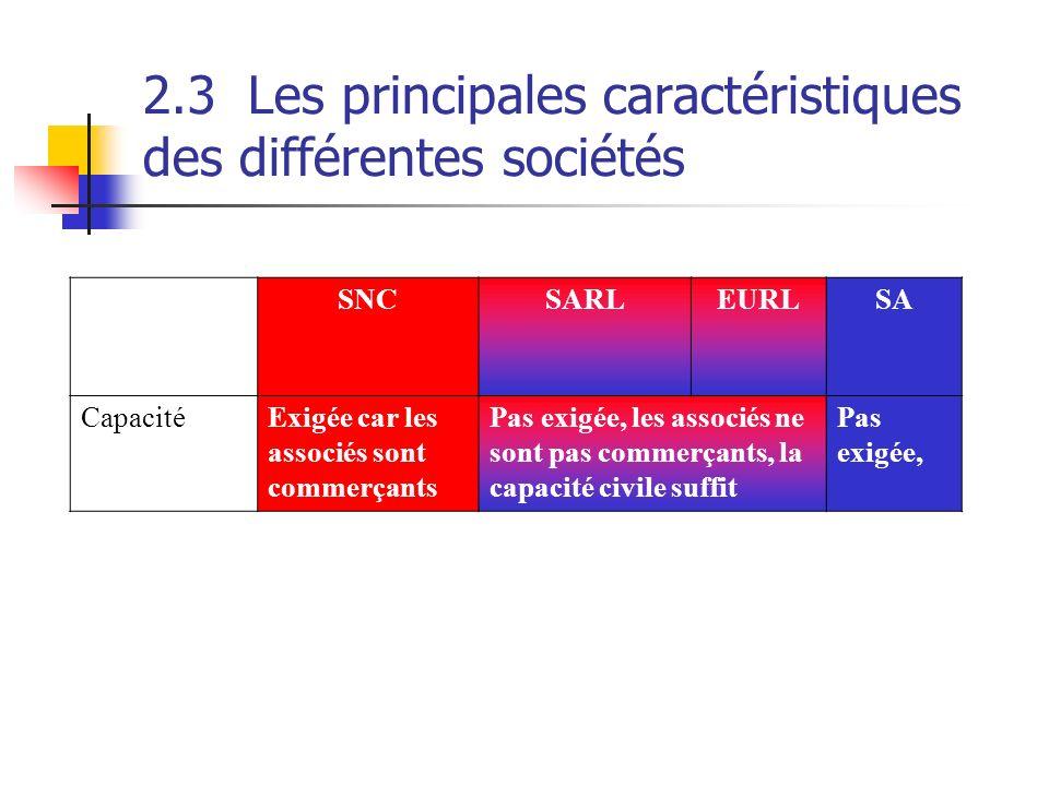 2.3Les principales caractéristiques des différentes sociétés SNCSARLEURLSA CapacitéExigée car les associés sont commerçants Pas exigée, les associés n