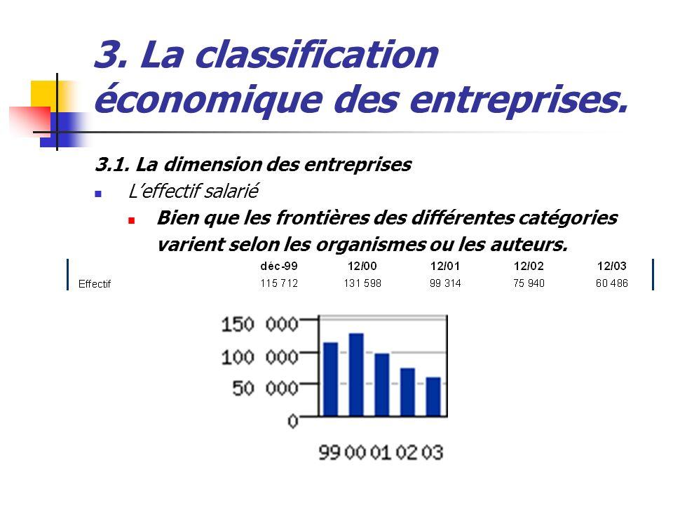 3. La classification économique des entreprises. 3.1. La dimension des entreprises Leffectif salarié Bien que les frontières des différentes catégorie