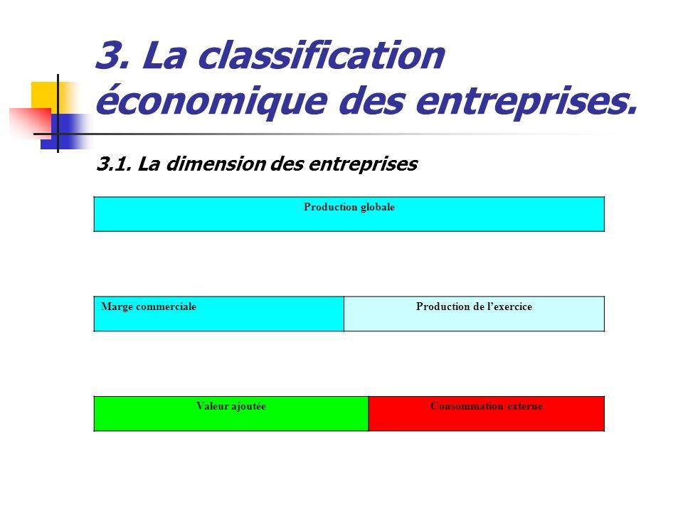 3. La classification économique des entreprises. 3.1. La dimension des entreprises Production globale Marge commercialeProduction de lexercice Valeur