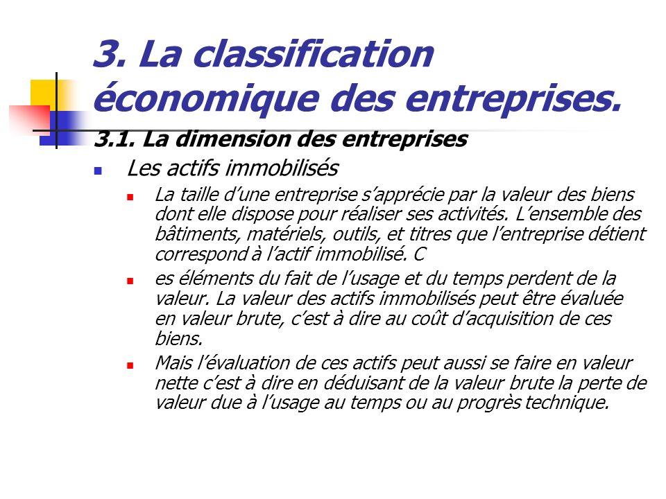 3.1. La dimension des entreprises Les actifs immobilisés La taille dune entreprise sapprécie par la valeur des biens dont elle dispose pour réaliser s