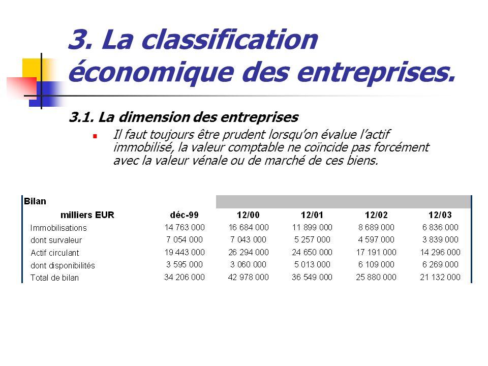 3. La classification économique des entreprises. 3.1. La dimension des entreprises Il faut toujours être prudent lorsquon évalue lactif immobilisé, la