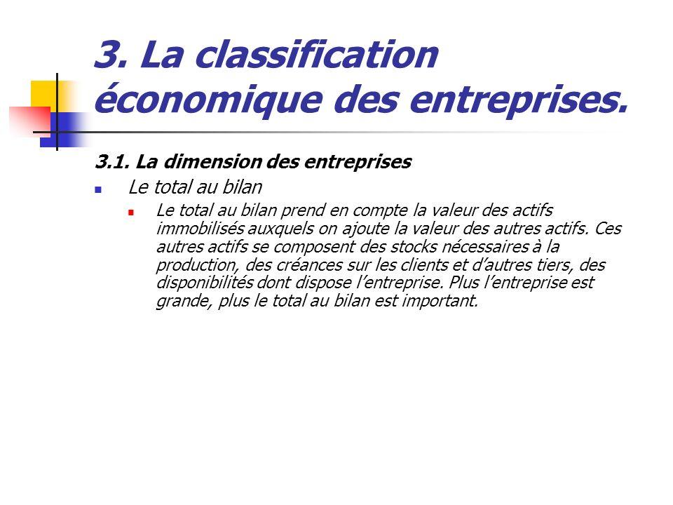 3.1. La dimension des entreprises Le total au bilan Le total au bilan prend en compte la valeur des actifs immobilisés auxquels on ajoute la valeur de