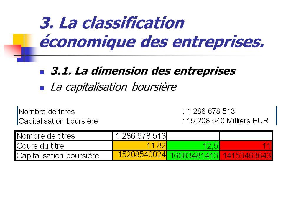 3.1. La dimension des entreprises La capitalisation boursière