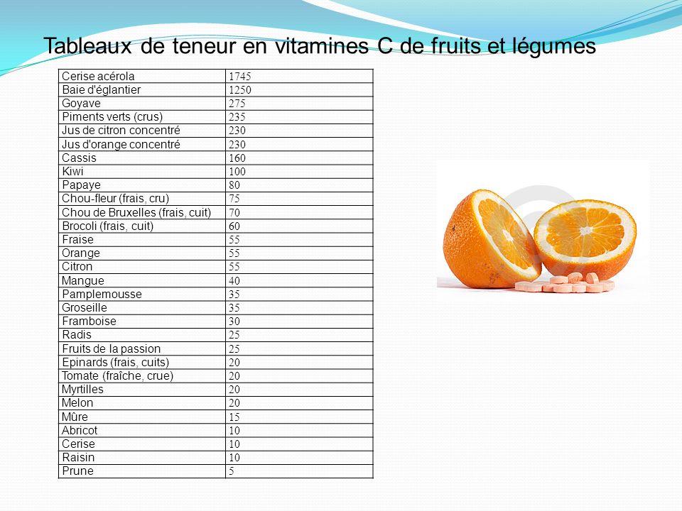 Cerise acérola 1745 Baie d'églantier 1250 Goyave 275 Piments verts (crus) 235 Jus de citron concentré 230 Jus d'orange concentré 230 Cassis 160 Kiwi 1