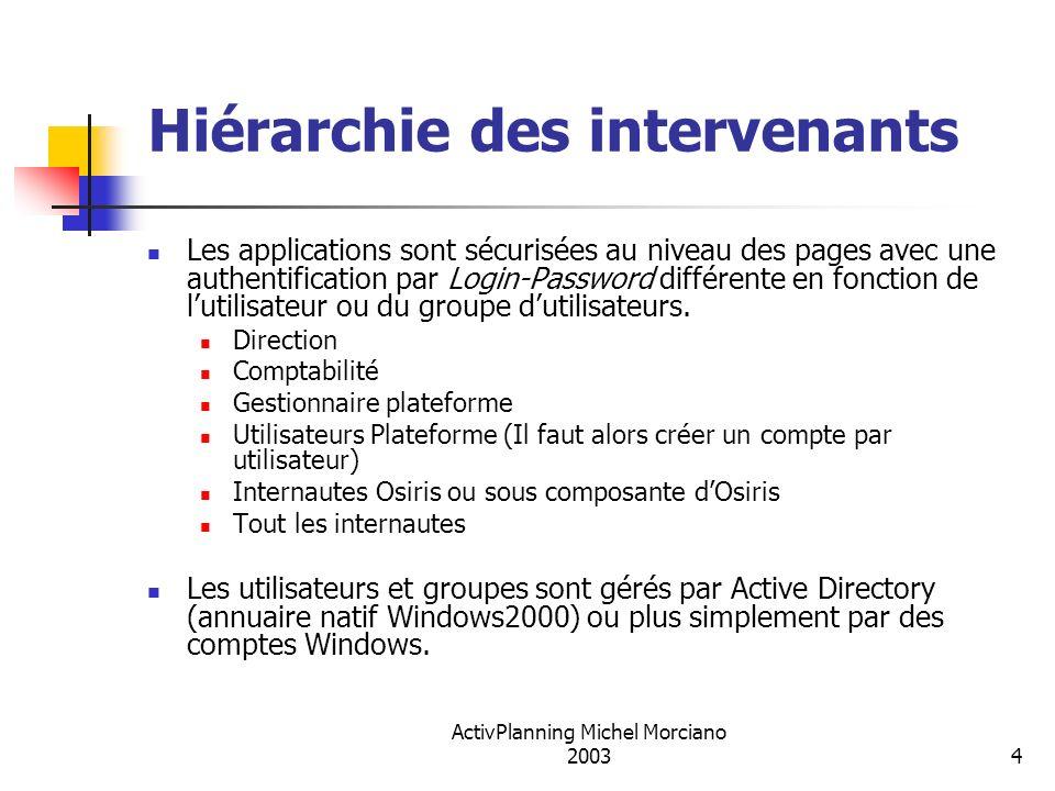 ActivPlanning Michel Morciano 20035 Serveur de réservations Principe technique Pages de réservation et de gestion IIS Listes des labos/clients, tarifs et réservations ACCESS Connecteur ODBC Serveur Web Base de données Windows 2000 Server