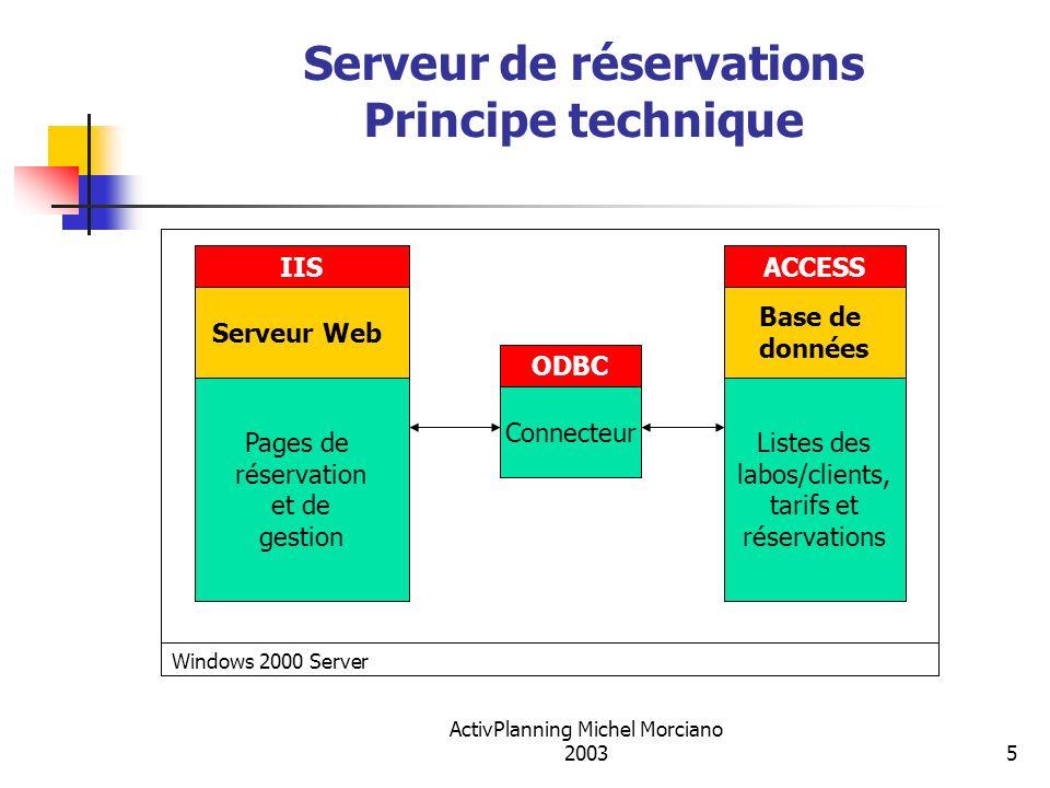 ActivPlanning Michel Morciano 20035 Serveur de réservations Principe technique Pages de réservation et de gestion IIS Listes des labos/clients, tarifs