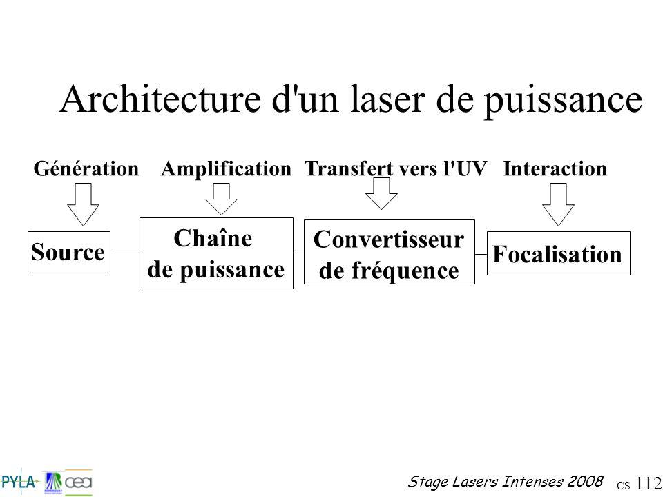 CS 112 Stage Lasers Intenses 2008 Architecture d'un laser de puissance Source Génération Chaîne de puissance Amplification Convertisseur de fréquence