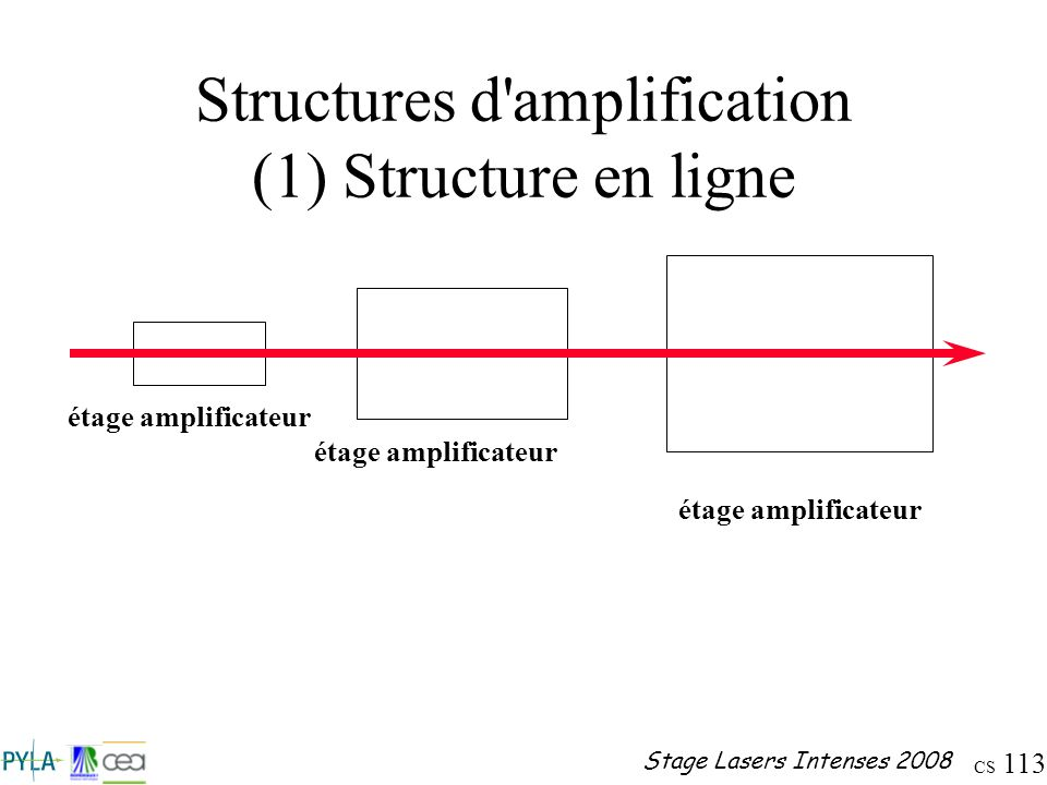CS 113 Stage Lasers Intenses 2008 Structures d'amplification (1) Structure en ligne étage amplificateur