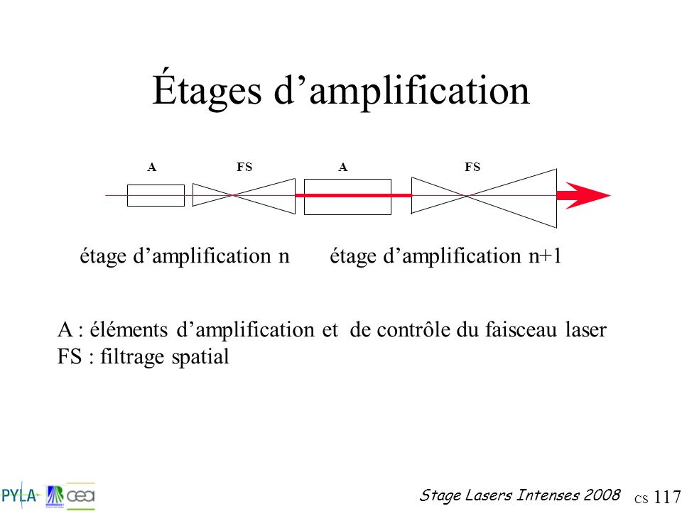 CS 117 Stage Lasers Intenses 2008 Étages damplification AFSA A : éléments damplification et de contrôle du faisceau laser FS : filtrage spatial étage