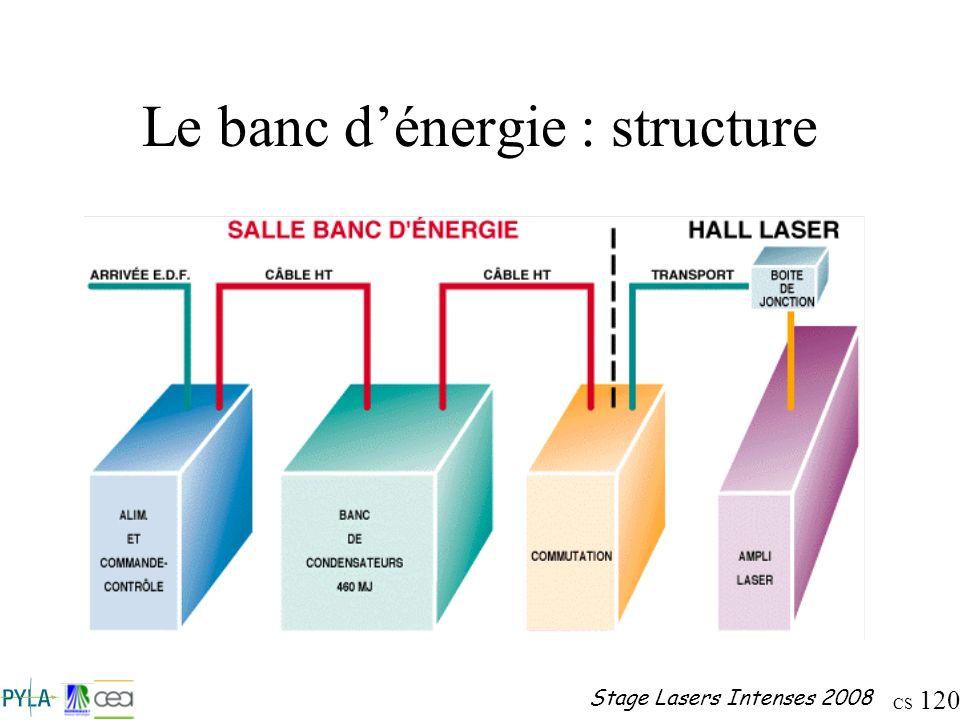 CS 120 Stage Lasers Intenses 2008 Le banc dénergie : structure