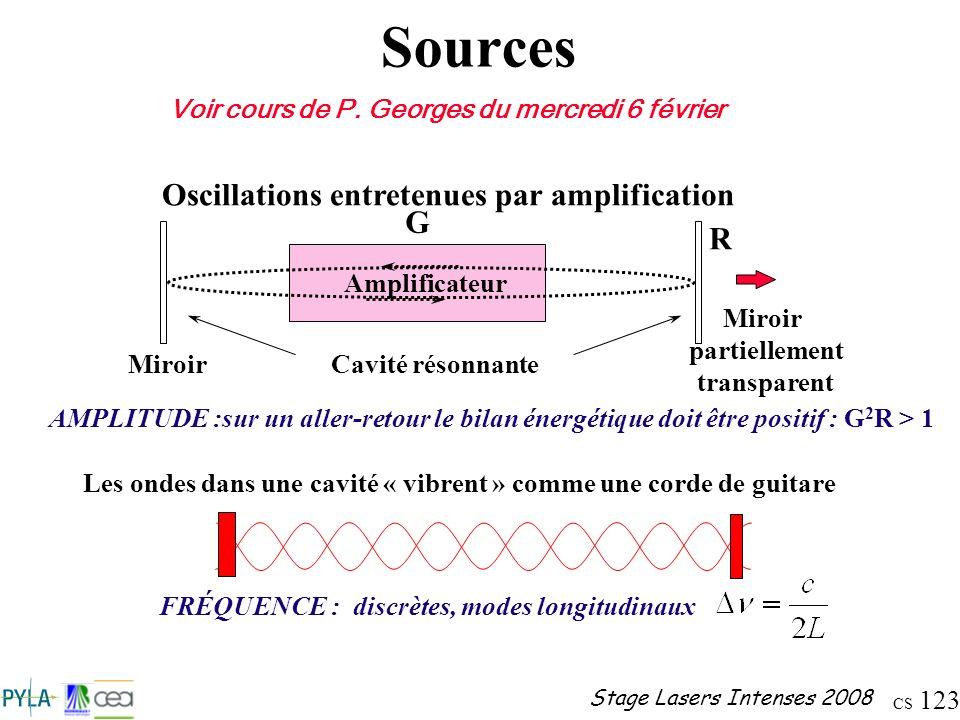 CS 123 Stage Lasers Intenses 2008 Sources Oscillations entretenues par amplification Amplificateur Cavité résonnanteMiroir partiellement transparent R
