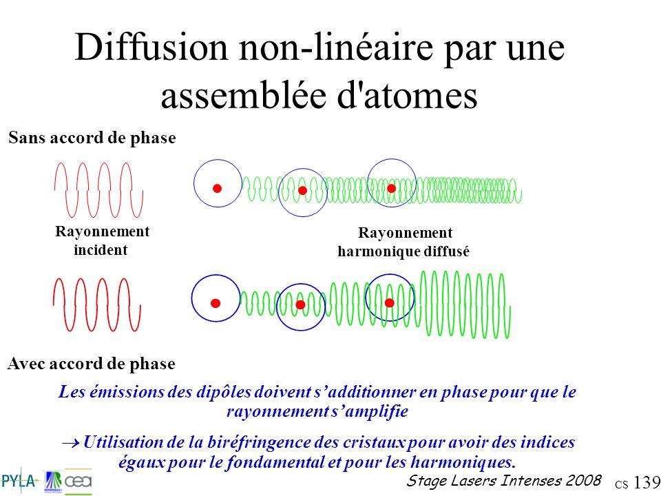 CS 139 Stage Lasers Intenses 2008 Diffusion non-linéaire par une assemblée d'atomes Rayonnement incident Rayonnement harmonique diffusé Sans accord de