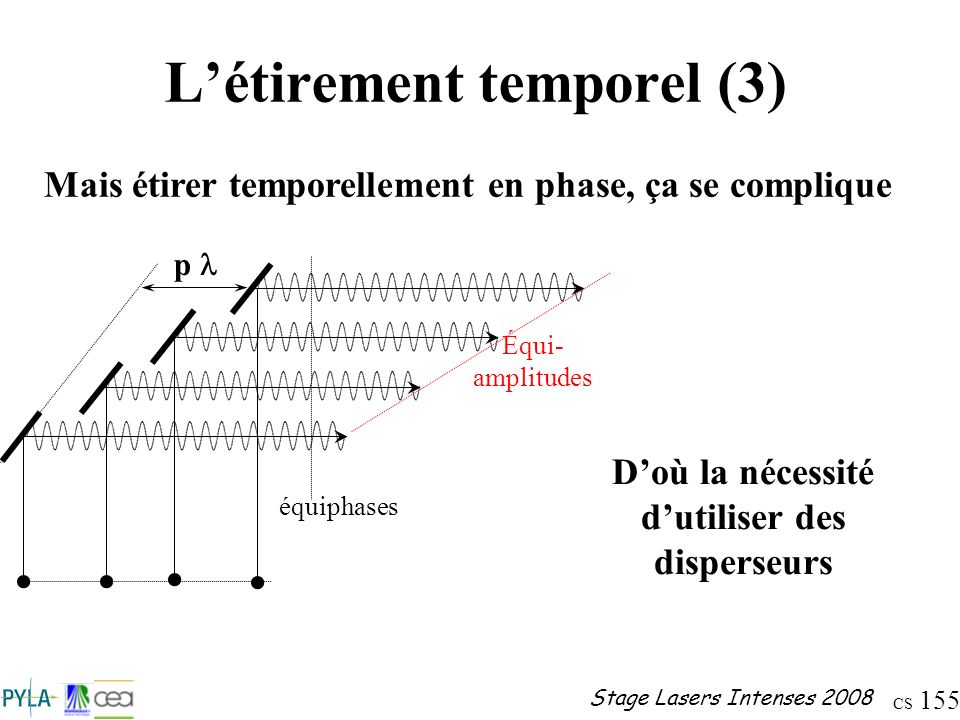 CS 155 Stage Lasers Intenses 2008 Létirement temporel (3) Mais étirer temporellement en phase, ça se complique Doù la nécessité dutiliser des disperse