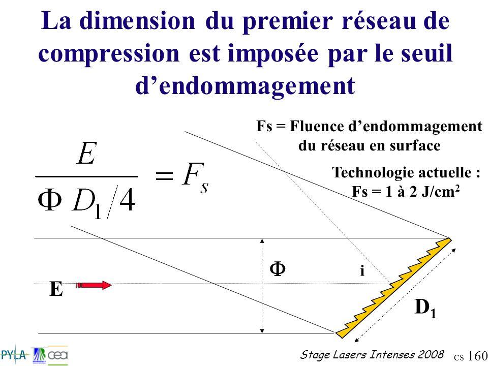 CS 160 Stage Lasers Intenses 2008 Fs = Fluence dendommagement du réseau en surface Technologie actuelle : Fs = 1 à 2 J/cm 2 i D1D1 E La dimension du p