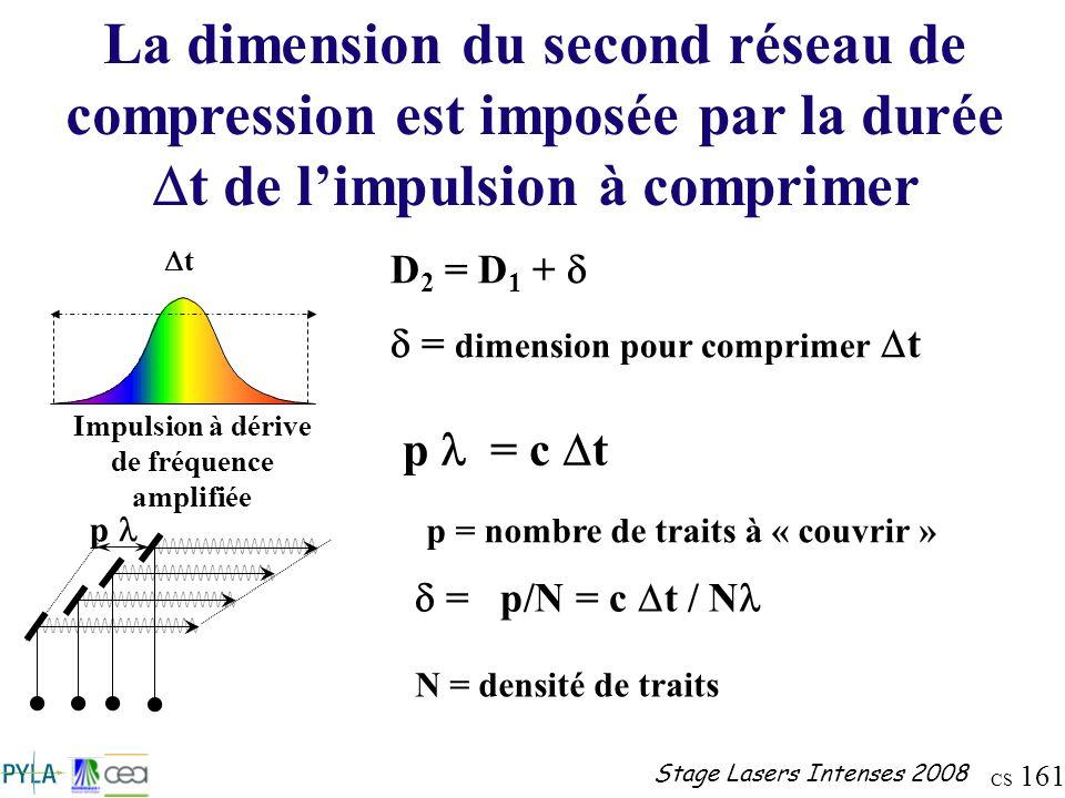 CS 161 Stage Lasers Intenses 2008 La dimension du second réseau de compression est imposée par la durée t de limpulsion à comprimer High Energy Impuls