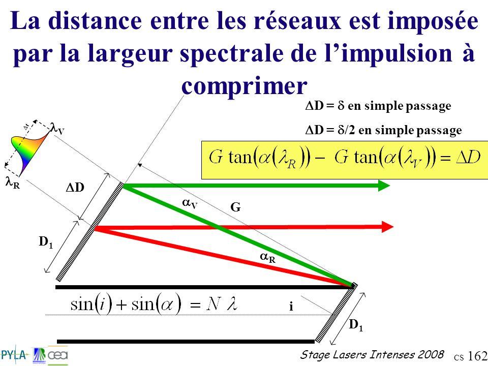 CS 162 Stage Lasers Intenses 2008 D = en simple passage D = /2 en simple passage La distance entre les réseaux est imposée par la largeur spectrale de