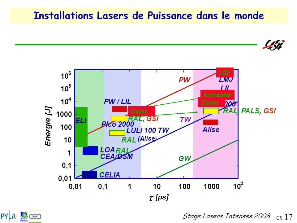 CS 17 Stage Lasers Intenses 2008 Installations Lasers de Puissance dans le monde Energie [J] [ps] GW TW PW LOA Pico 2000 Nano 2000 LIL PW / LIL LMJ CE