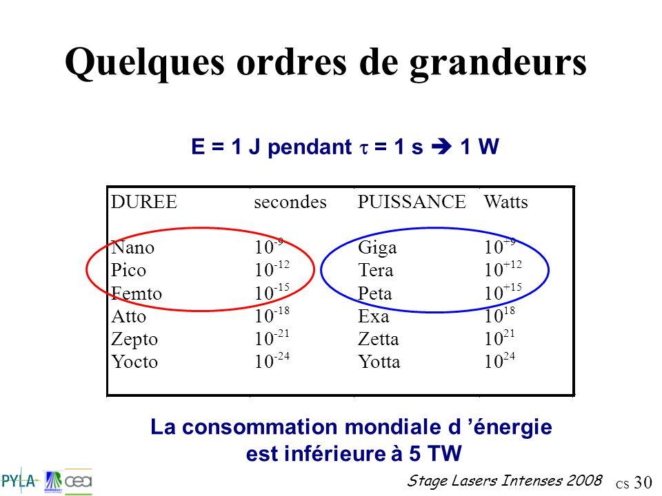 CS 30 Stage Lasers Intenses 2008 Quelques ordres de grandeurs E = 1 J pendant = 1 s 1 W La consommation mondiale d énergie est inférieure à 5 TW