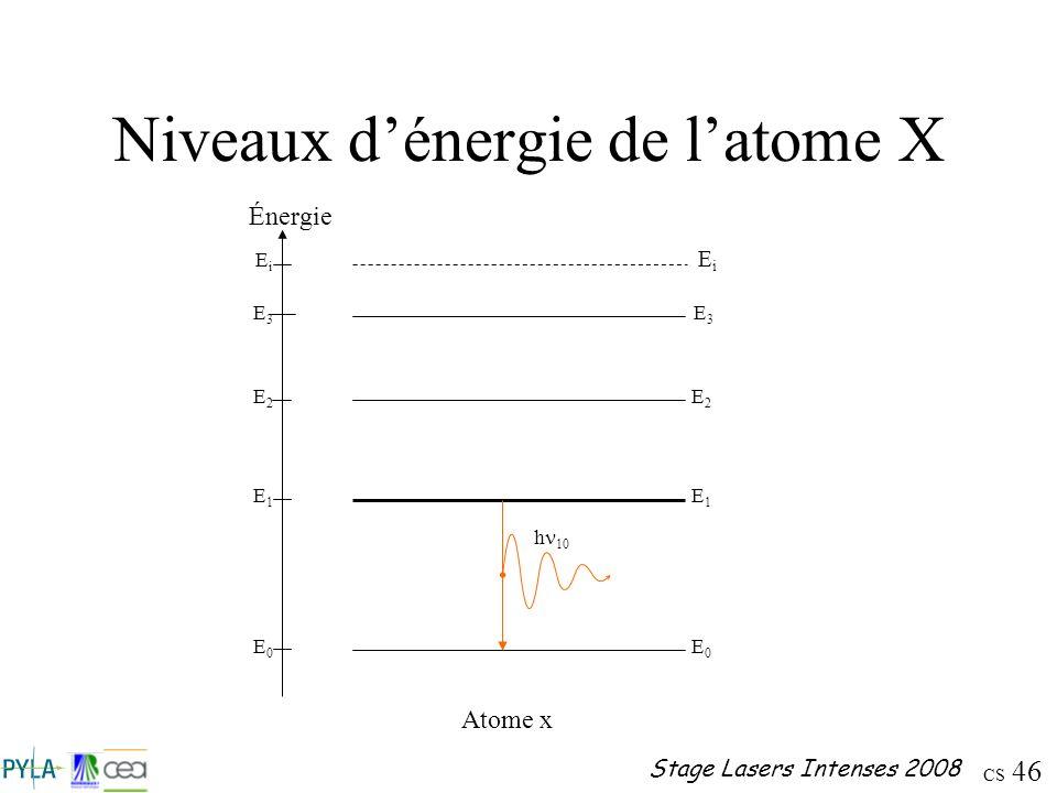CS 46 Stage Lasers Intenses 2008 Niveaux dénergie de latome X EiEi E0E0 E1E1 E2E2 E0E0 E1E1 E2E2 E3E3 E3E3 Énergie h 10 Atome x EiEi