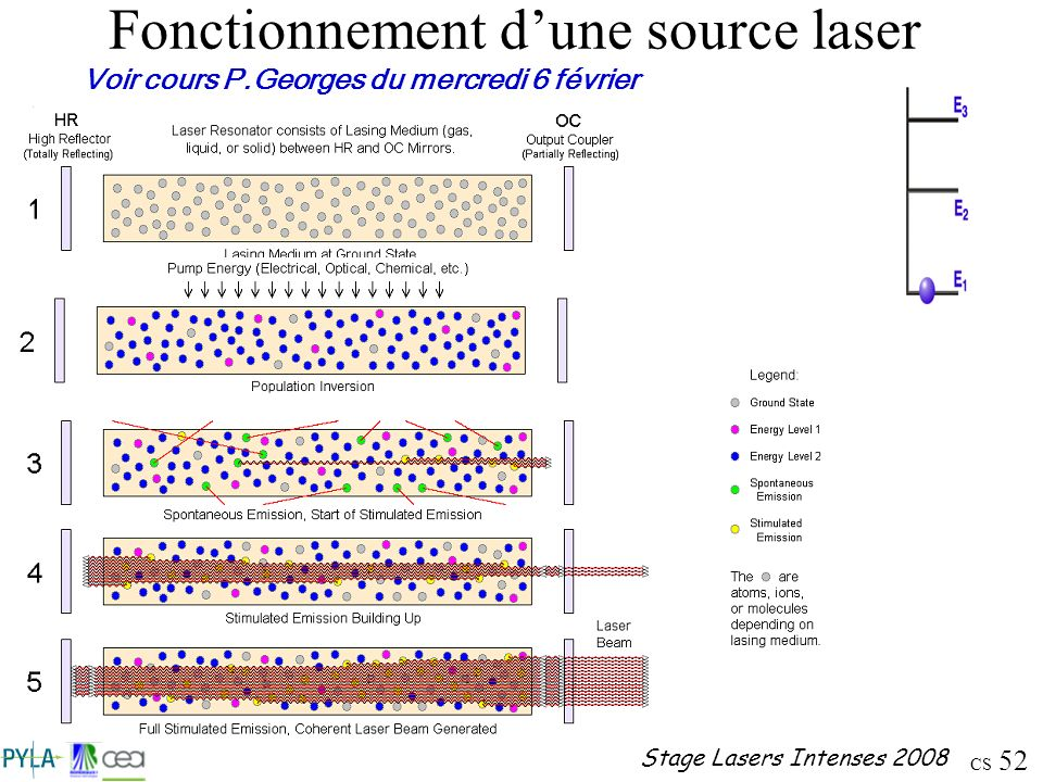 CS 52 Stage Lasers Intenses 2008 Fonctionnement dune source laser Voir cours P.Georges du mercredi 6 février