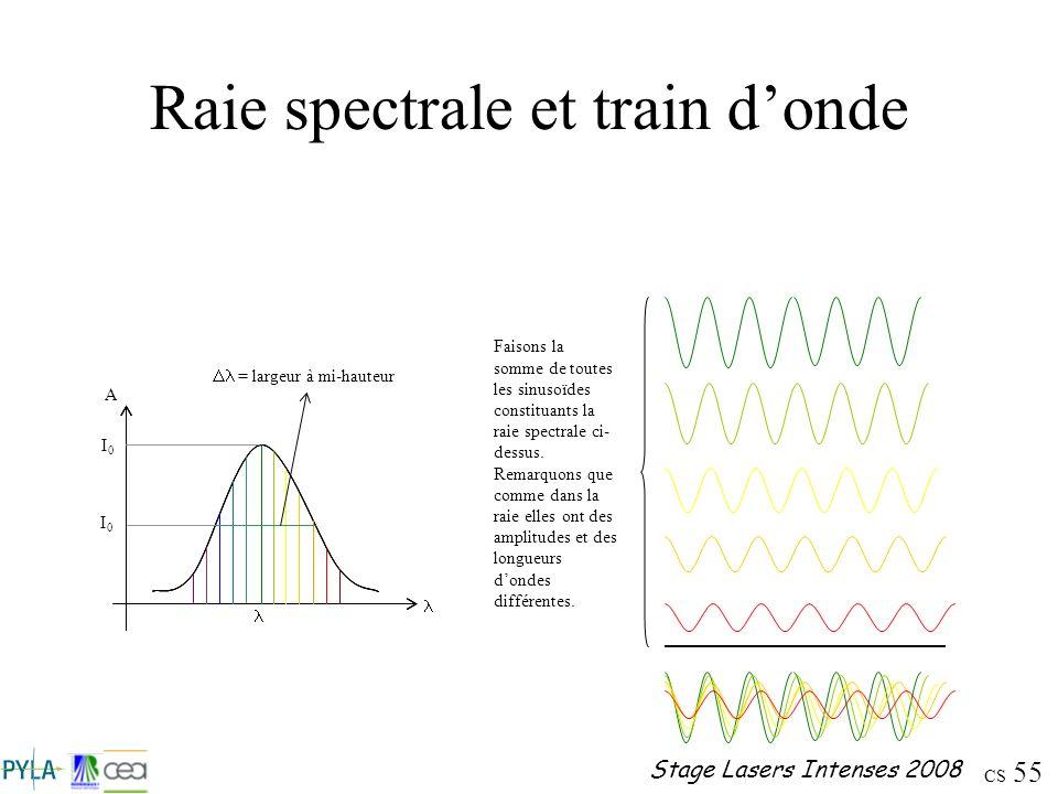 CS 55 Stage Lasers Intenses 2008 Raie spectrale et train donde Faisons la somme de toutes les sinusoïdes constituants la raie spectrale ci- dessus. Re