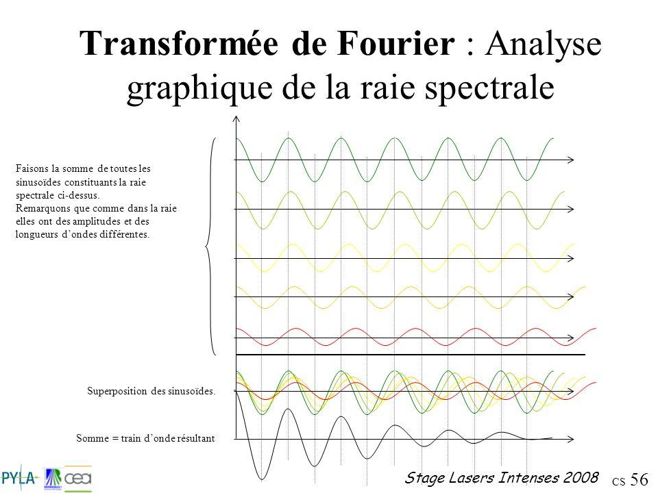 CS 56 Stage Lasers Intenses 2008 Transformée de Fourier : Analyse graphique de la raie spectrale Faisons la somme de toutes les sinusoïdes constituant