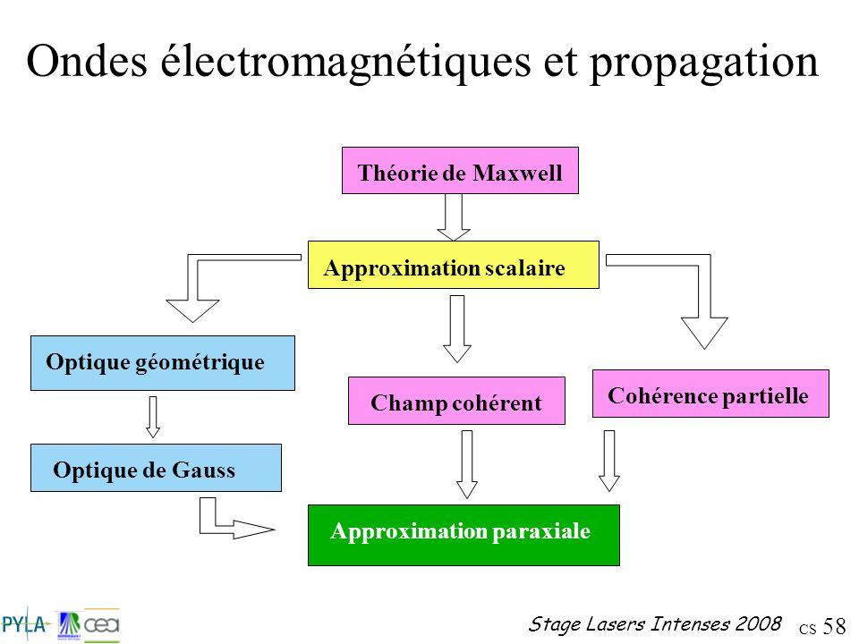 CS 58 Stage Lasers Intenses 2008 Ondes électromagnétiques et propagation Théorie de MaxwellApproximation scalaireOptique géométriqueOptique de GaussCh