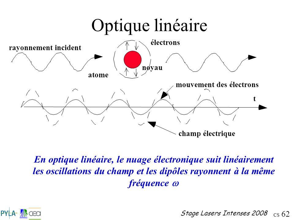 CS 62 Stage Lasers Intenses 2008 Optique linéaire En optique linéaire, le nuage électronique suit linéairement les oscillations du champ et les dipôle
