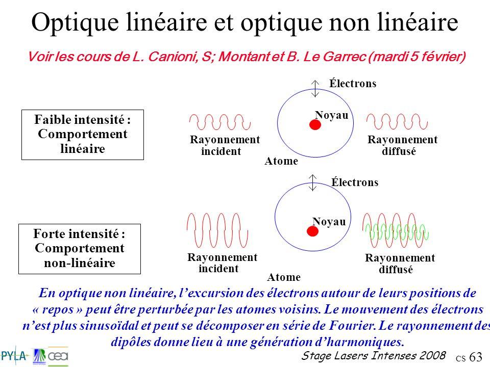 CS 63 Stage Lasers Intenses 2008 Optique linéaire et optique non linéaire Atome Noyau Électrons Rayonnement incident Rayonnement diffusé Faible intens